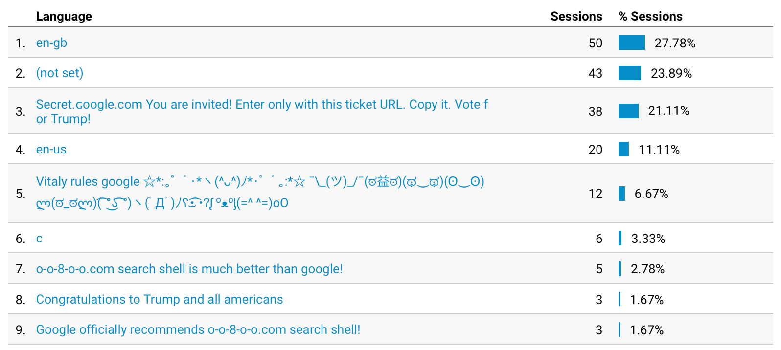 Google Analytics Languages